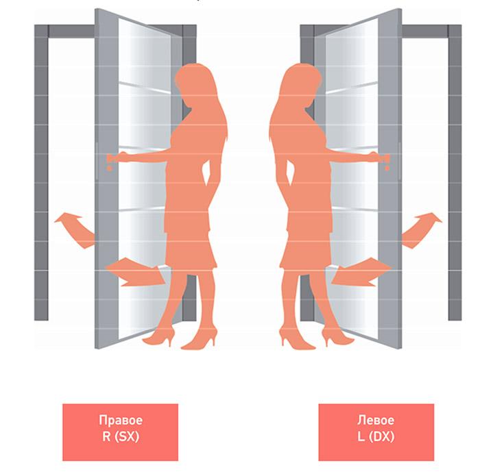 Как выбрать сторону входной двери